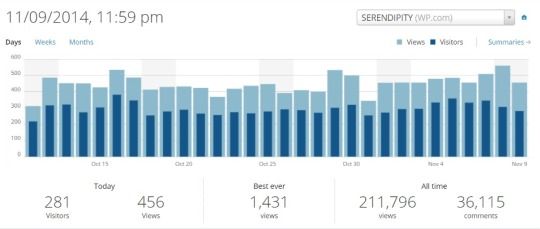 screenshot-My Stats NOW — WordPress.com 2014-11-10 00-02-49